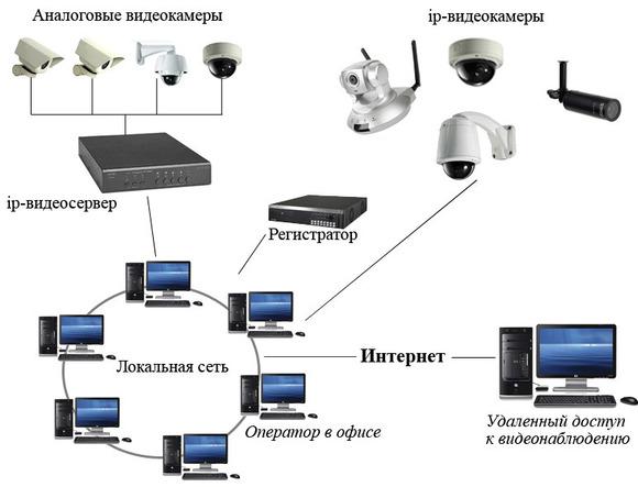 Схема подключения ip камер к роутеру